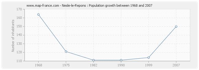 Population Nesle-le-Repons