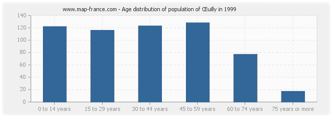 Age distribution of population of Œuilly in 1999