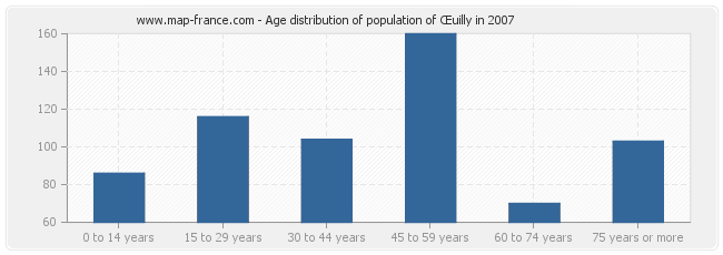 Age distribution of population of Œuilly in 2007