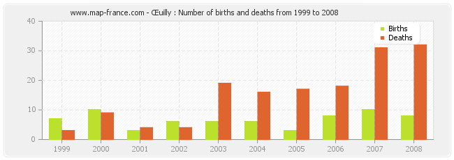Œuilly : Number of births and deaths from 1999 to 2008
