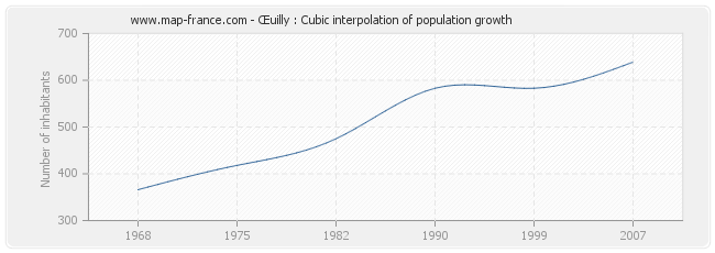 Œuilly : Cubic interpolation of population growth