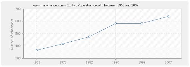 Population Œuilly