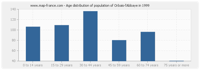 Age distribution of population of Orbais-l'Abbaye in 1999