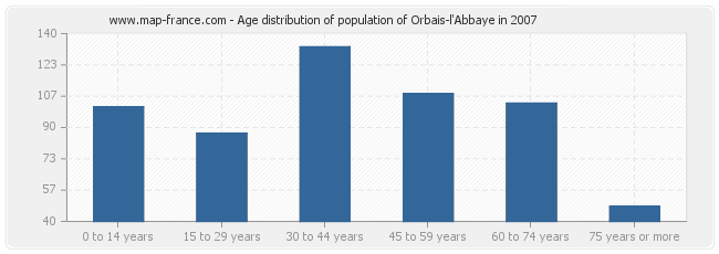 Age distribution of population of Orbais-l'Abbaye in 2007