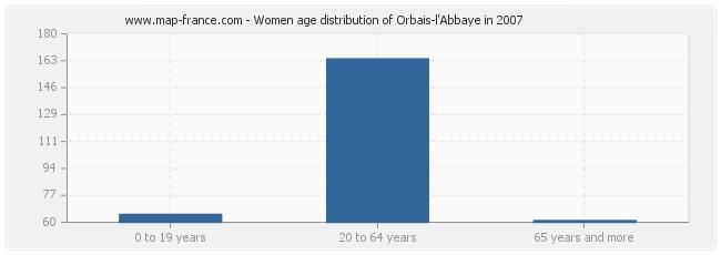 Women age distribution of Orbais-l'Abbaye in 2007