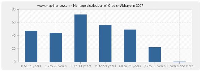 Men age distribution of Orbais-l'Abbaye in 2007