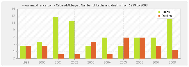 Orbais-l'Abbaye : Number of births and deaths from 1999 to 2008