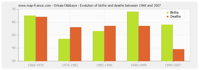 Orbais-l'Abbaye : Evolution of births and deaths between 1968 and 2007