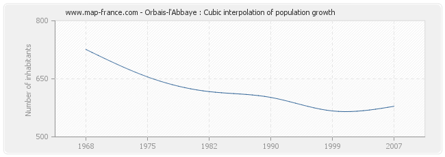 Orbais-l'Abbaye : Cubic interpolation of population growth