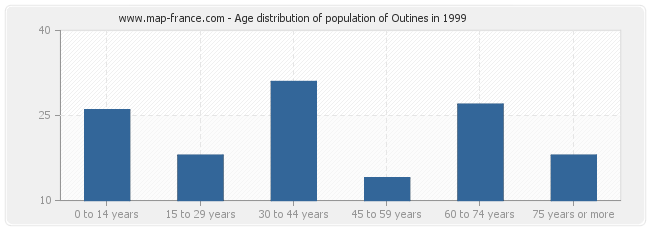 Age distribution of population of Outines in 1999