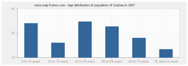 Age distribution of population of Outines in 2007