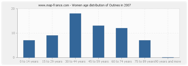 Women age distribution of Outines in 2007