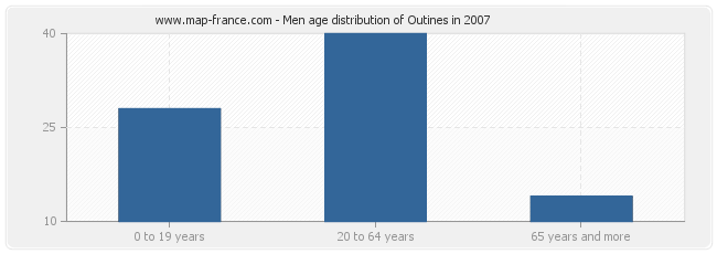 Men age distribution of Outines in 2007