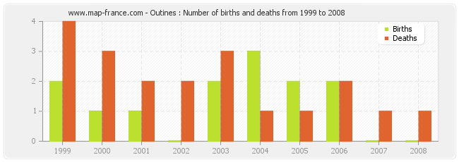 Outines : Number of births and deaths from 1999 to 2008