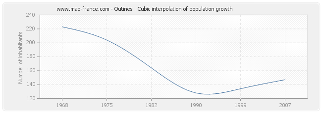 Outines : Cubic interpolation of population growth