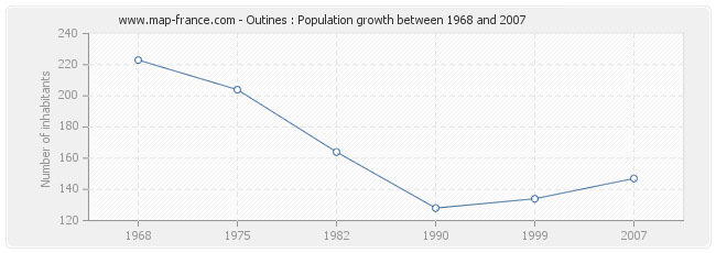 Population Outines