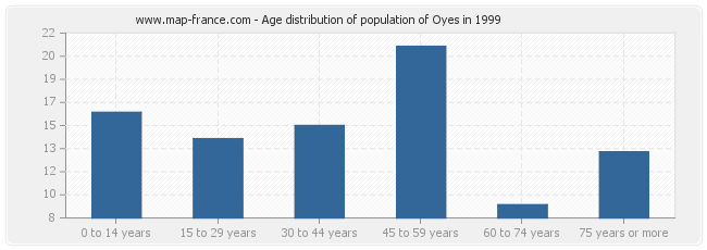 Age distribution of population of Oyes in 1999