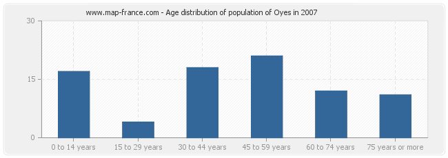 Age distribution of population of Oyes in 2007