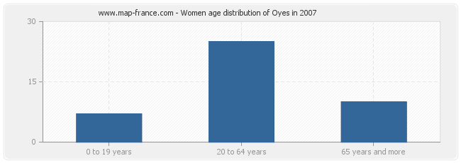 Women age distribution of Oyes in 2007