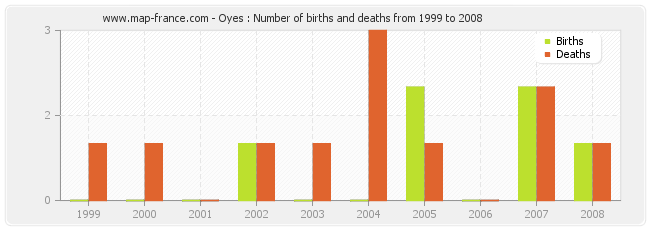 Oyes : Number of births and deaths from 1999 to 2008