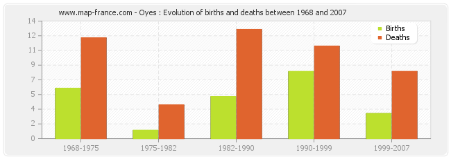 Oyes : Evolution of births and deaths between 1968 and 2007