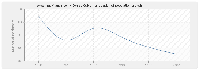 Oyes : Cubic interpolation of population growth