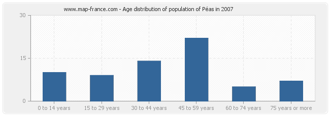 Age distribution of population of Péas in 2007