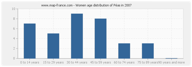 Women age distribution of Péas in 2007