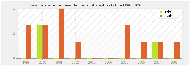 Péas : Number of births and deaths from 1999 to 2008