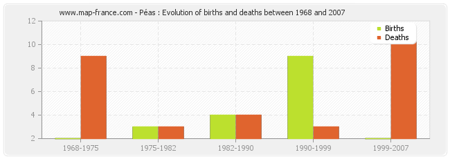 Péas : Evolution of births and deaths between 1968 and 2007