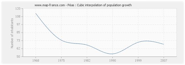 Péas : Cubic interpolation of population growth