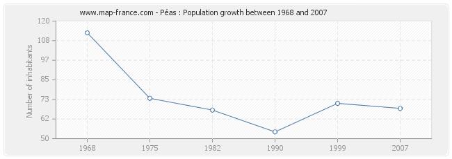 Population Péas