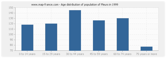 Age distribution of population of Pleurs in 1999