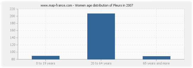 Women age distribution of Pleurs in 2007