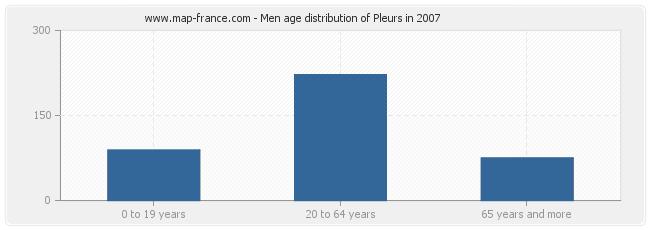 Men age distribution of Pleurs in 2007