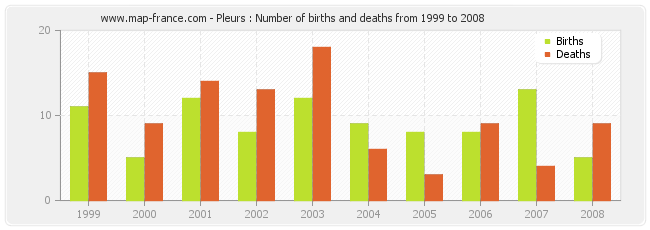 Pleurs : Number of births and deaths from 1999 to 2008