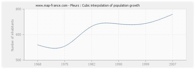 Pleurs : Cubic interpolation of population growth