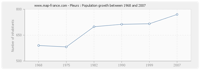 Population Pleurs