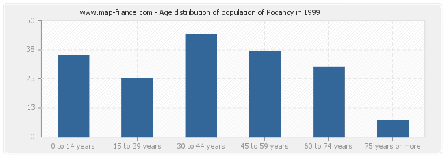 Age distribution of population of Pocancy in 1999
