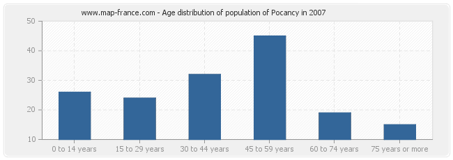 Age distribution of population of Pocancy in 2007