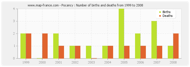 Pocancy : Number of births and deaths from 1999 to 2008