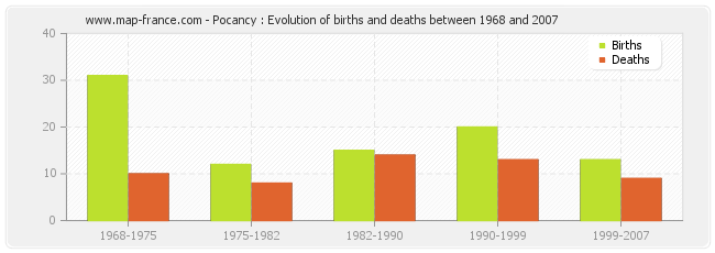Pocancy : Evolution of births and deaths between 1968 and 2007