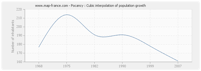 Pocancy : Cubic interpolation of population growth