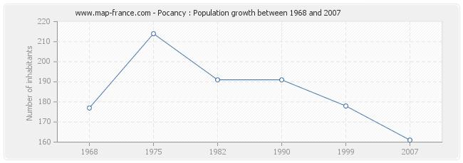 Population Pocancy