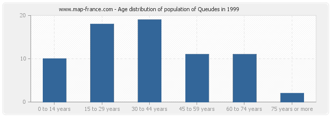 Age distribution of population of Queudes in 1999