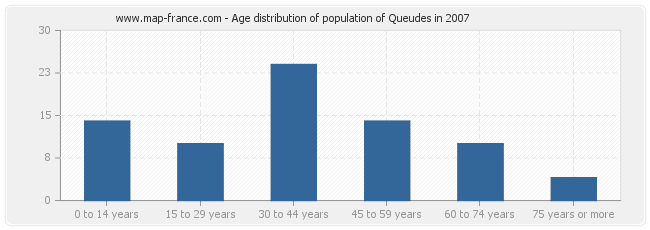 Age distribution of population of Queudes in 2007