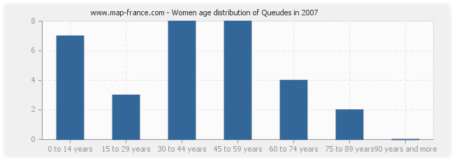 Women age distribution of Queudes in 2007