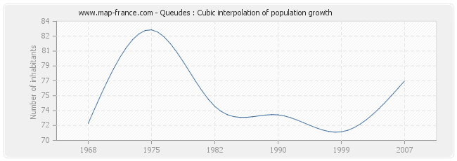 Queudes : Cubic interpolation of population growth
