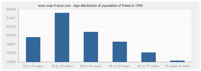 Age distribution of population of Reims in 1999