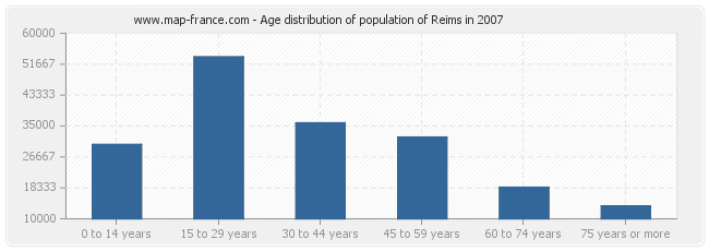 Age distribution of population of Reims in 2007